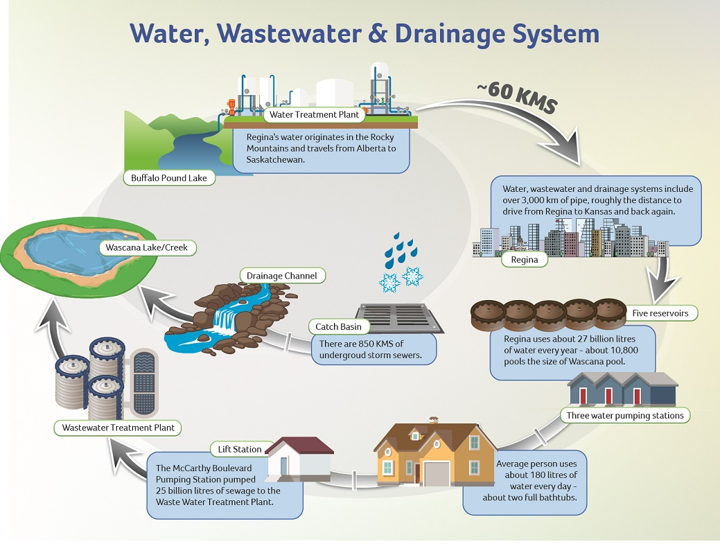 Water System Infographic